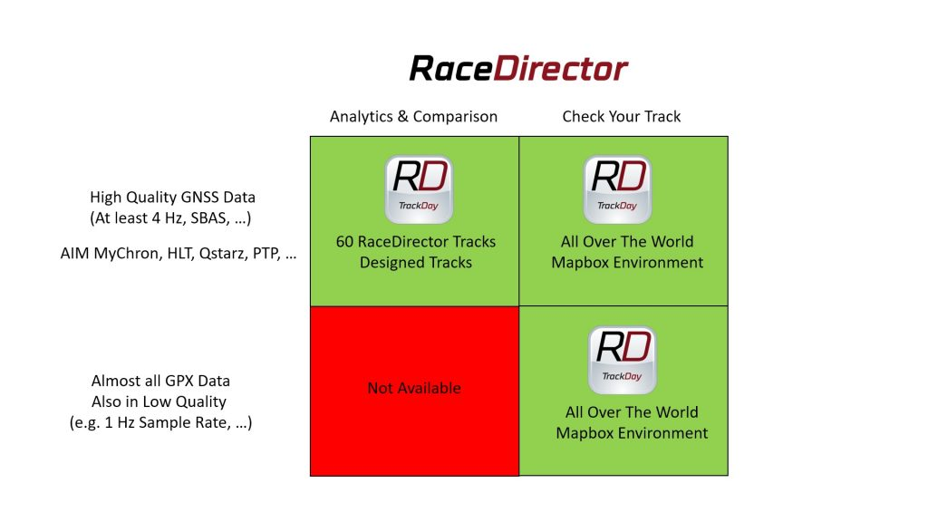 RaceDirector Product Matrix Overview